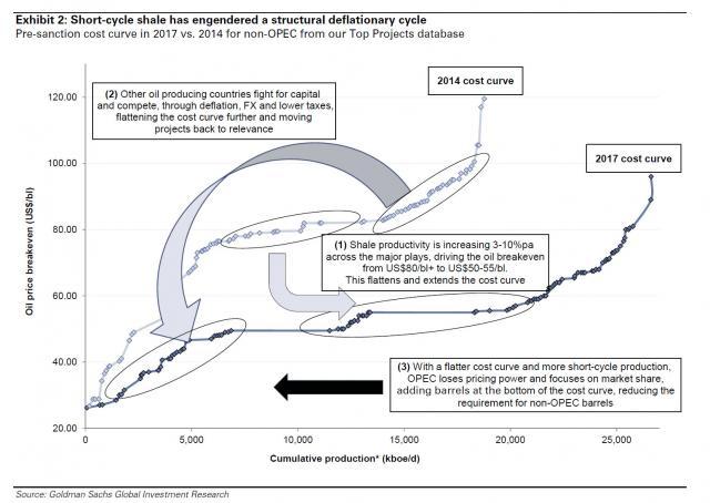 oil cost curve.jpg (1546×1098)