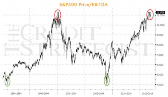 "5 Charts That Scream ""This Is It"" 