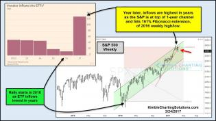 spx-at-top-of-1-year-channel-and-161-fib-as-inflows-sky-rocket-march-23.jpg (1177×664)