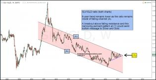slv-gld-ratio-testing-pennant-pattern-at-falling-resistance-mar-28.jpg (1295×673)