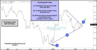 gold-bugs-spy-pennant-pattern-breakout-test-april-7.jpg (1297×677)