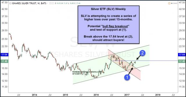 slv-attempting-bull-flag-breakout-april-13.jpg (1294×677)