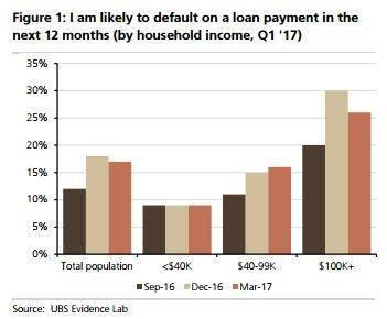 Consumers expecting to default, loans.jpg