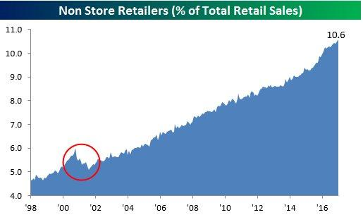 Non store retail sales.jpg