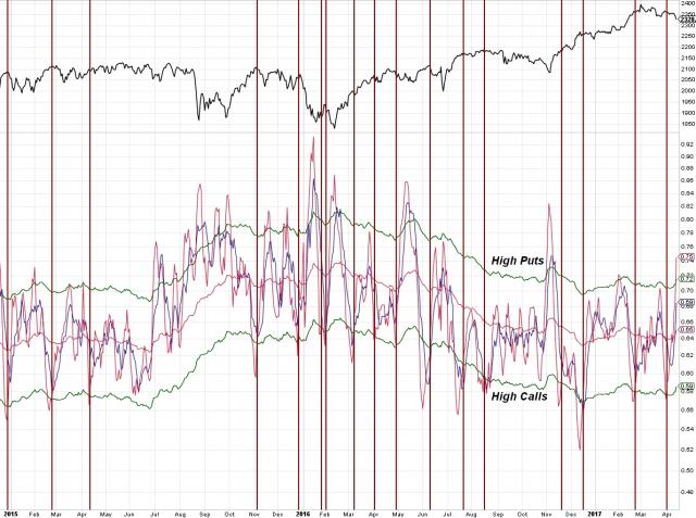 170414 - Equity Put Call - High Calls - Daily.jpg