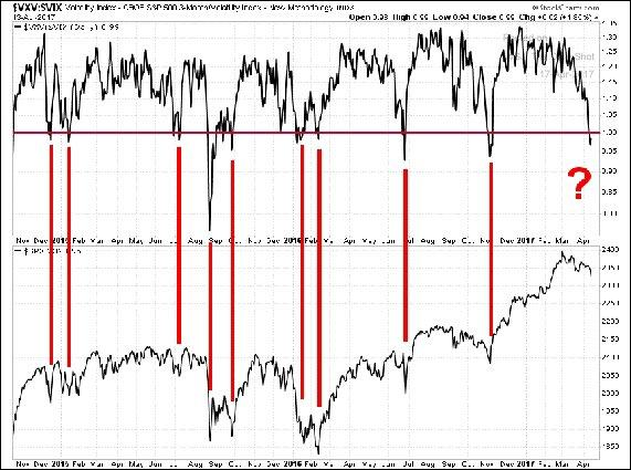 VIX relative to VXV...ratio north of 1 = people are more worried now vs later...tend to = market bottoms .jpg
