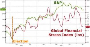 Global Financial Market Stress Soars To 2017 Highs | Zero Hedge