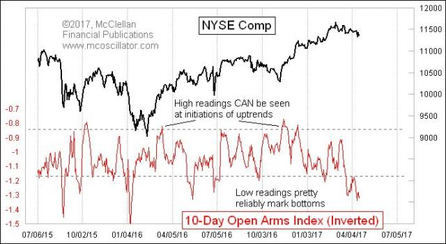 The 10-day Open Arms Index is a modification by Peter Eliades of Richard Arms' original idea. Current reading says this is a bot