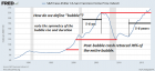 oftwominds-Charles Hugh Smith: Housing's Echo Bubble Now Exceeds the 2006-07 Bubble Peak