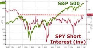 """Throwing In The Towel"" - US Stock Market Shorts Hit 10-Year Low 