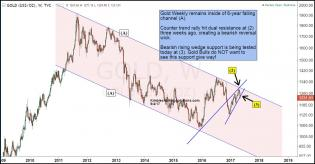 gold-testing-rising-support-slipping-risk-in-play-may-4.jpg (1295×676)