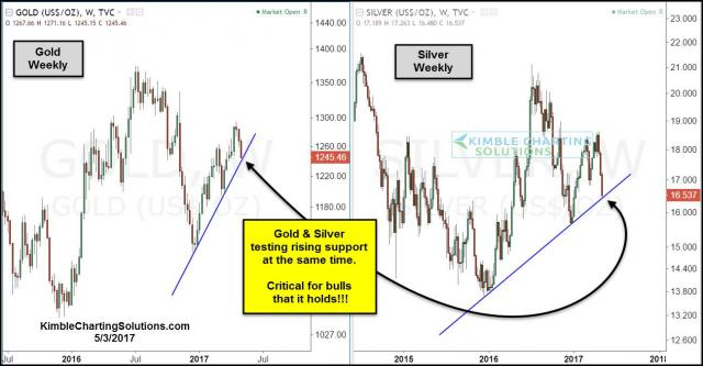 gold-silver-testing-rising-support-at-same-time-may-3.jpg (1299×676)