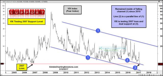 vix-index-testing-2007-levels-dual-support-may-10.jpg (1568×735)