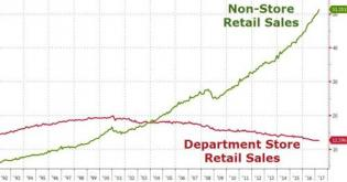How Amazon Killed The Department Store, In Five Charts | Zero Hedge