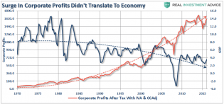 SP500-GDP-Profits-051317.png (850×397)