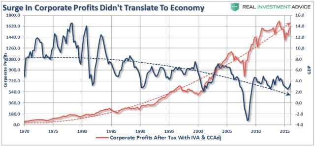 SP500-GDP-Profits-051317.png (850×397)