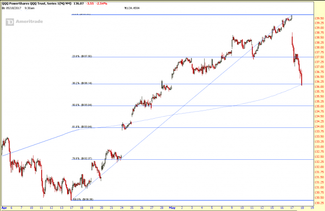 QQQ May 17 17 30 Minute 30 Day.png