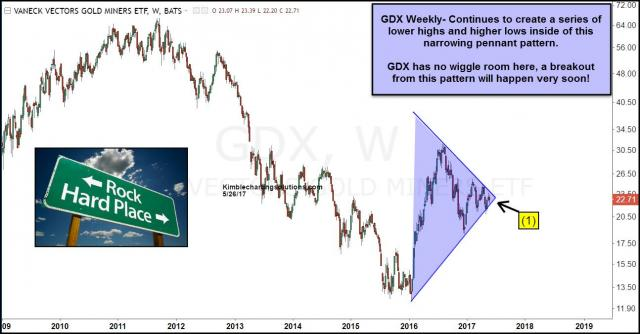 Joe-friday-gdx-going-to-breakout-of-pennant-pattern-may-26.jpg (1294×677)