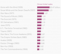 The highest-grossing films of all time, adjusted for inflation