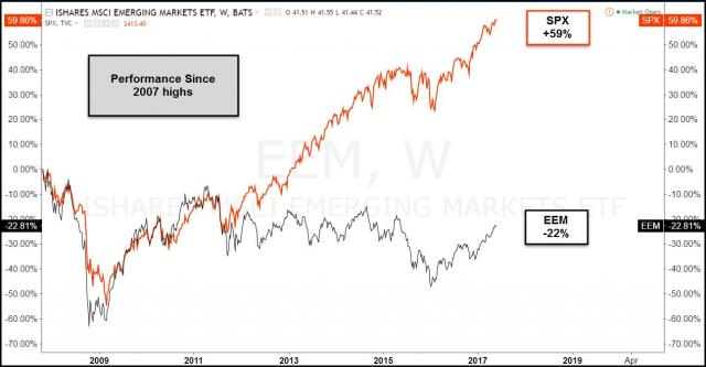 comparison-eem-spy-since-2007-highs-may-30.jpg (1295×675)