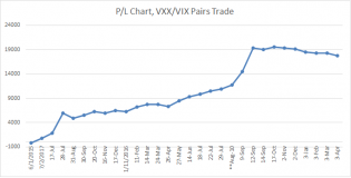 vxx and vix pairs trade updated through May 2017.png