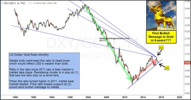 dollar-gold-testing-6-year-support-may-31.jpg (1297×680)