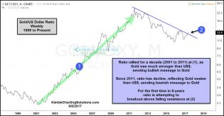 gold-dollar-ratio-attempting-6-year-breakout-june-6.jpg (1297×679)