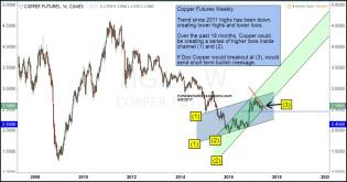 copper-short-term-breakout-possible-june-8.jpg (1295×682)