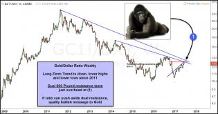 gold-facing-dual-800-pound-resistance-tests-june-9-1.jpg (1292×678)