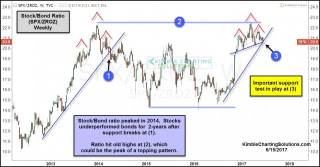 stock-bond-ratio-could-be-creating-double-top-and-hands-pattern-june-15.jpg (1293×675)