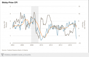 atlanta-fed_sticky-price-cpi.png