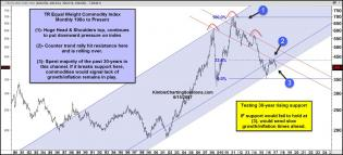 tr-commodity-index-testing-30-year-support-june-16.jpg (1568×712)