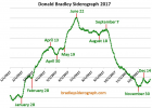 bradley-model-turn-date-chart.png (927×664)