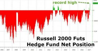 Hedge Funds Have Never Been This Bullish About Small-Cap Stocks | Zero Hedge