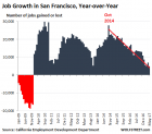 "Silicon Valley Reaches ""Upper Bounds Of Hype & Craziness"" - Job Growth Worst Since Lehman 