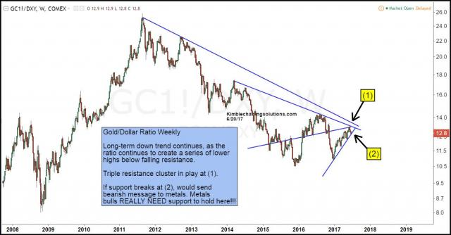 gold-dollar-ratio-testing-rising-support-june-20.jpg (1300×680)