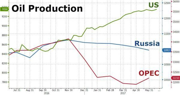 Traders Panic Into 'Safe Haven' Biotechs As Crude, Credit, & Yield Curve Carnage Continues | Zero Hedge
