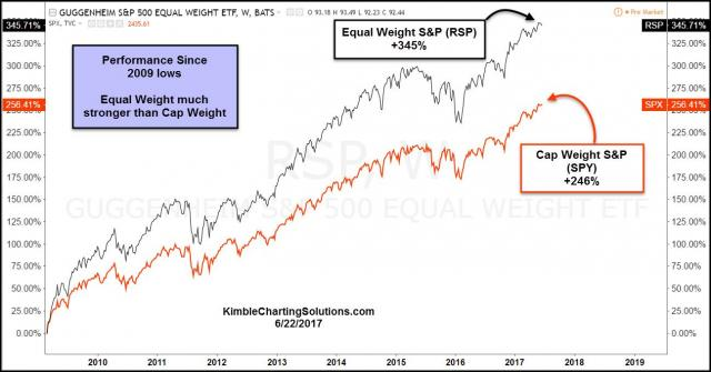 rsp-vs-spy-since-2009-lows-june-22-1.jpg (1296×680)