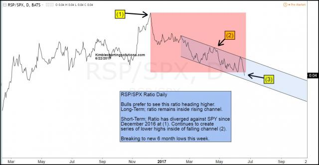 rsp-spy-ratio-continues-to-hit-new-lows-june-22.jpg (1299×674)