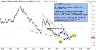 jo-testing-support-at-the-apex-of-bullish-falling-wedge-june-27.jpg (1292×675)