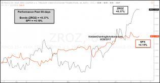 performance-zroz-vs-spy-past-90-days-june-26.jpg (1300×677)