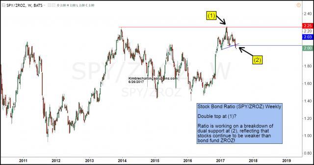 stock-bond-ratio-breaking-below-dual-support-june-26.jpg (1295×680)