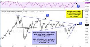 emerging-markets-testing-cluster-of-resistance-july-6.jpg (1296×676)
