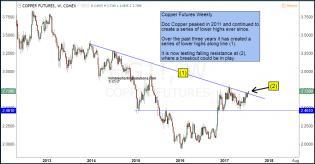 copper-futures-attempting-breakout-july-17.jpg (1296×677)