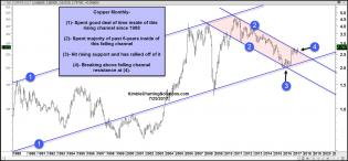 copper-monthly-breaking-out-july-25.jpg (1573×732)