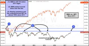 eem-vs-spy-since-2011-highs-july-24.jpg (1297×673)