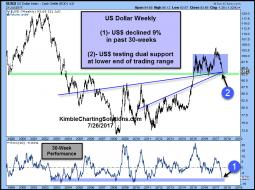 us-dollar-9-decline-in-30-weeks-testing-dual-support-july-26.jpg (856×636)