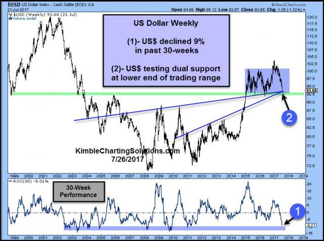 us-dollar-9-decline-in-30-weeks-testing-dual-support-july-26.jpg (856×636)