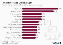 chartoftheday_10437_the_most_hated_office_jargon_n.jpg (960×684)