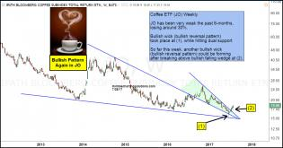 coffee-another-bullish-wick-after-breakout-july-28.jpg (1294×678)
